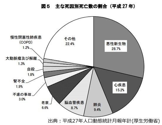 主な死亡別死亡数の割合(平成27年)